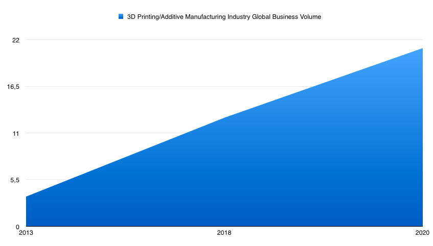 400 percent 3d printing industry growth