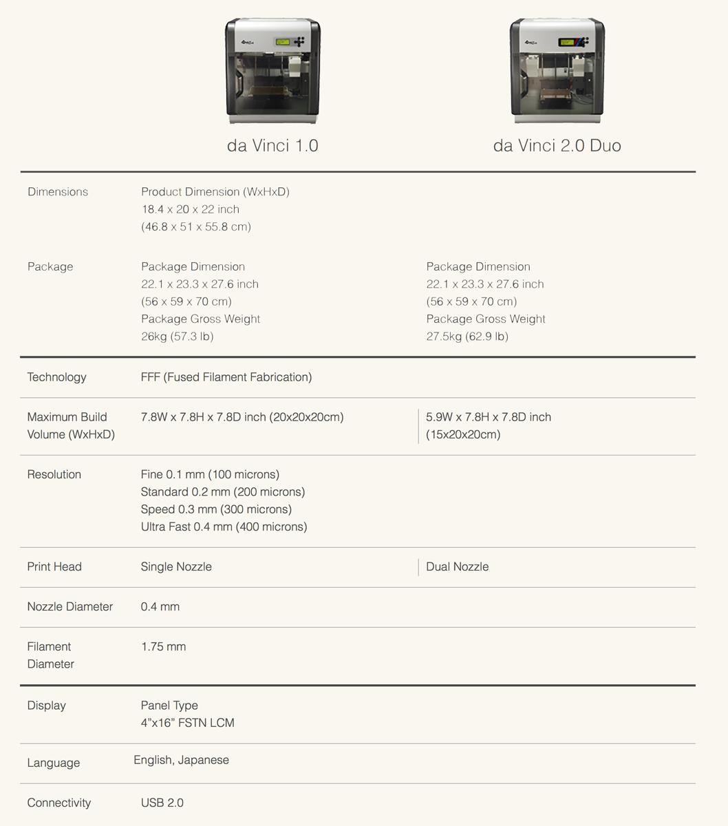 da vinci 1.0 and 2.0 3D printer comparison