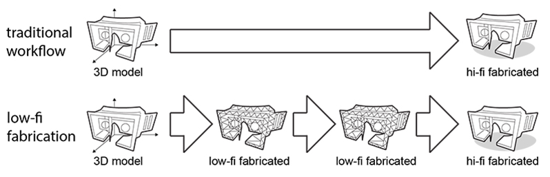 low fi fab 3d printing process
