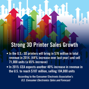 CEA reports 3D printer growth
