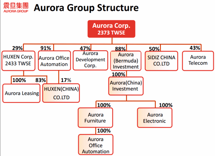 aurora group structure 3d printing