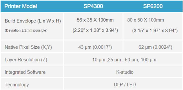 kevvox 3d printer specs