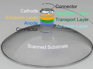 3D printed LED onto contact lens
