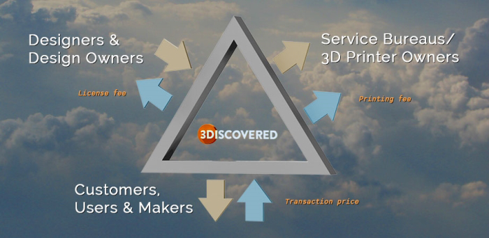 3discovered_3d printing