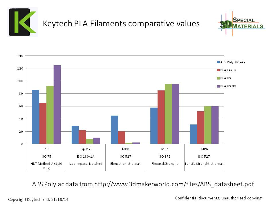 DATA SHEET PLA LAYER filament