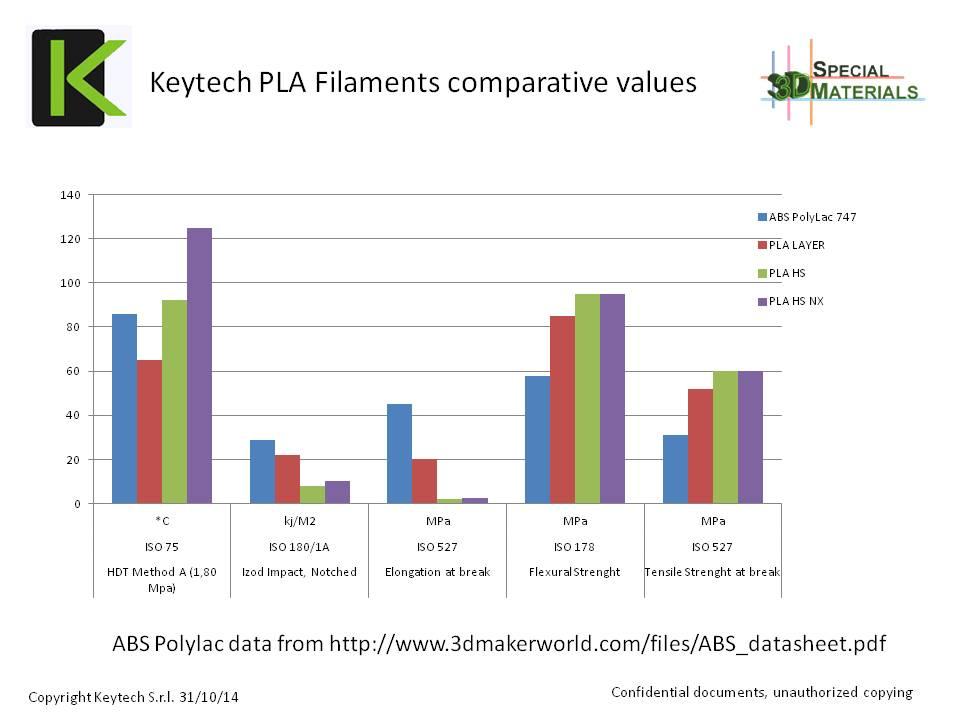 DATA SHEET PLA LAYER filament