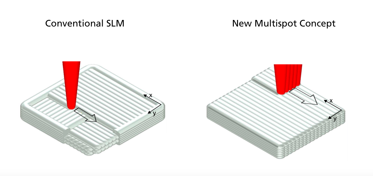 concept Fraunhofer SLM