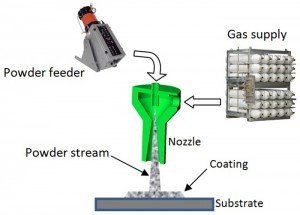 cold spraying 3D printing schematic