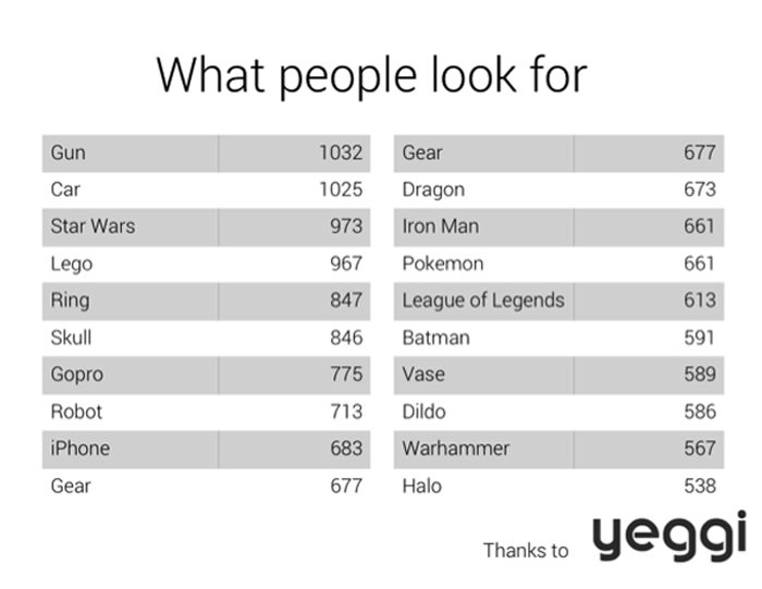 what people search for on 3D printable site yeggi