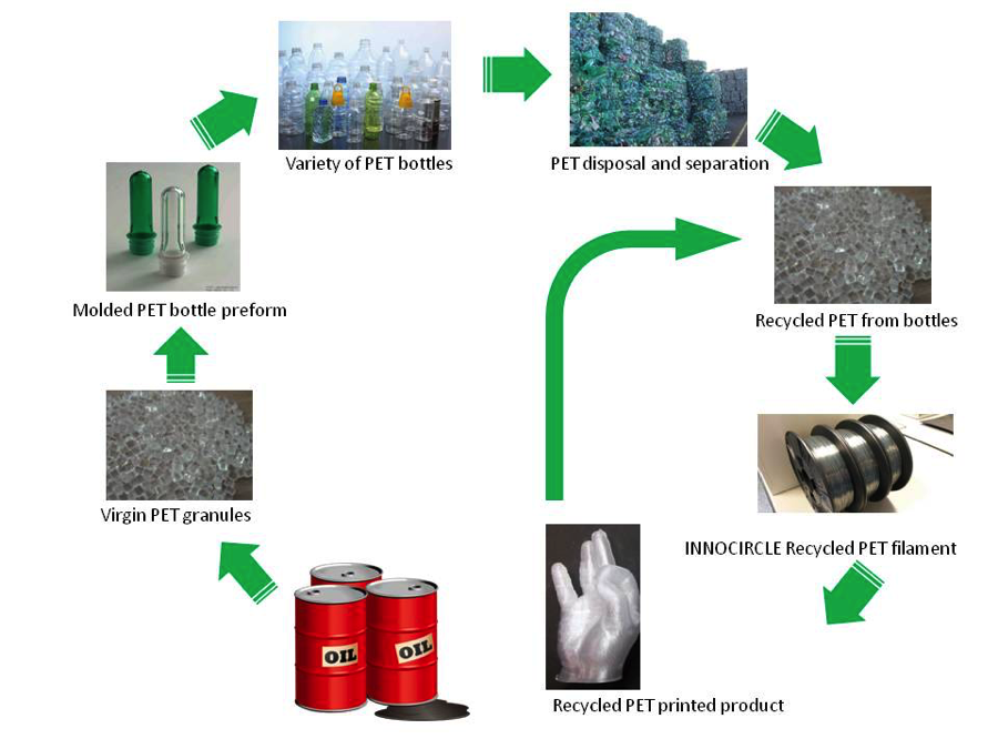 3D printing recyled filaments from PET plastic bottles