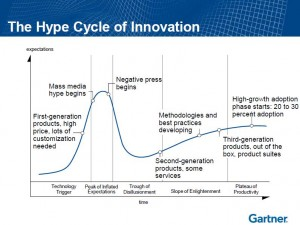 gartner hype cycle for 3D printing