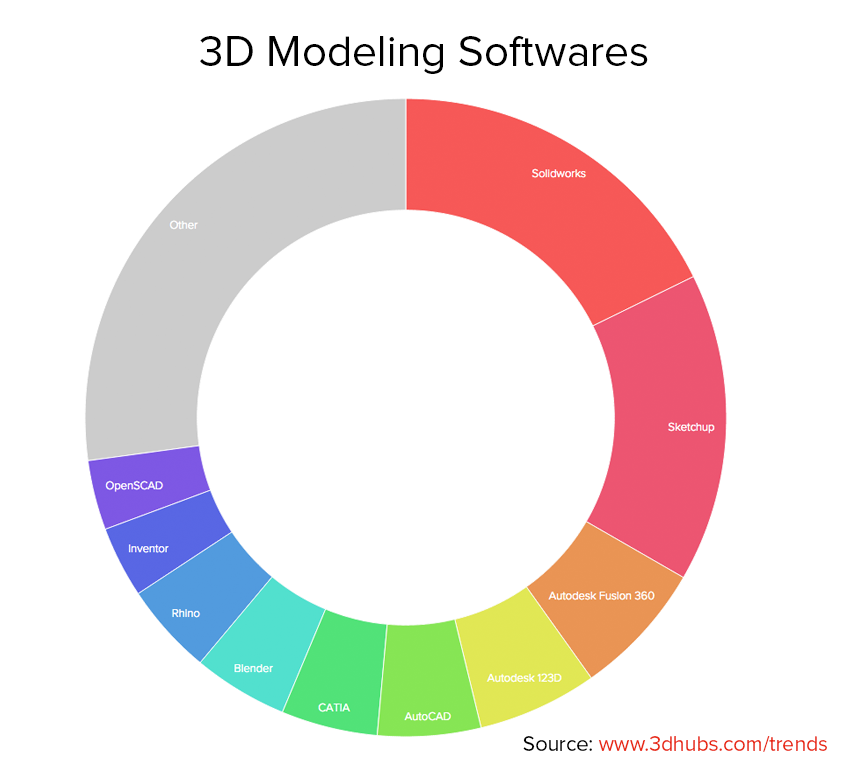 3D Modeling Softwares