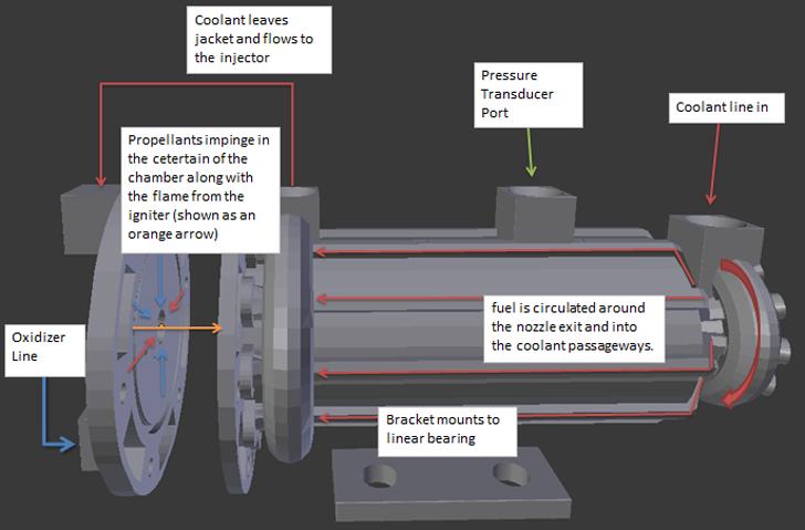 Open Source Liquid Rocket Engine - 3D Printing Industry