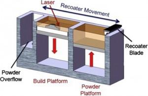 powder bed fusion metal 3D printing