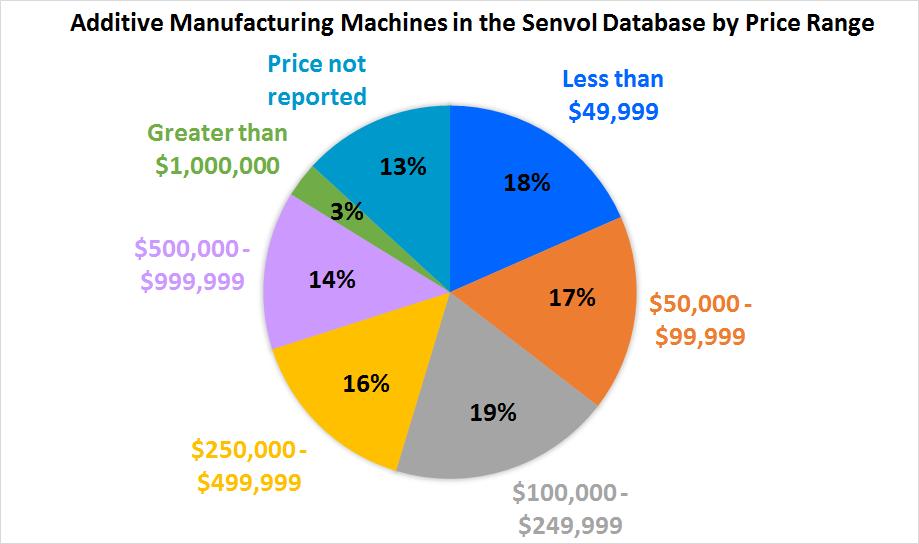 Senvol Database_AM Machine Pricing Breakdown_4 6 15
