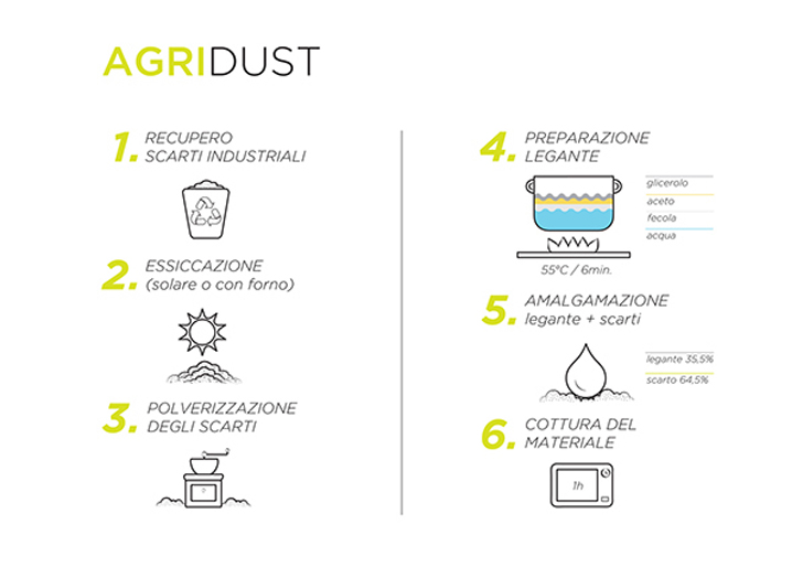 how to make agridust 3d printing material