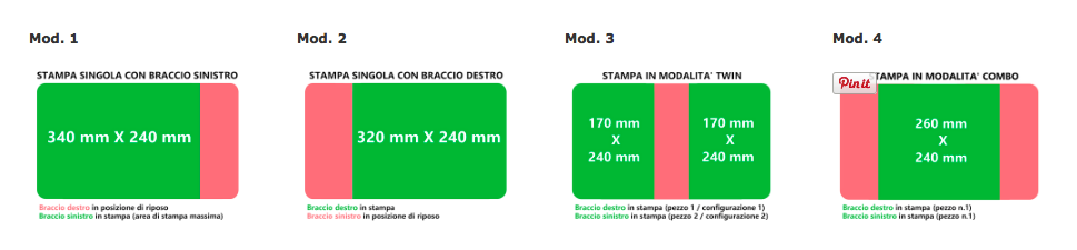 4 modes