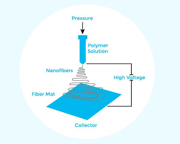 naked filter 3D printign process