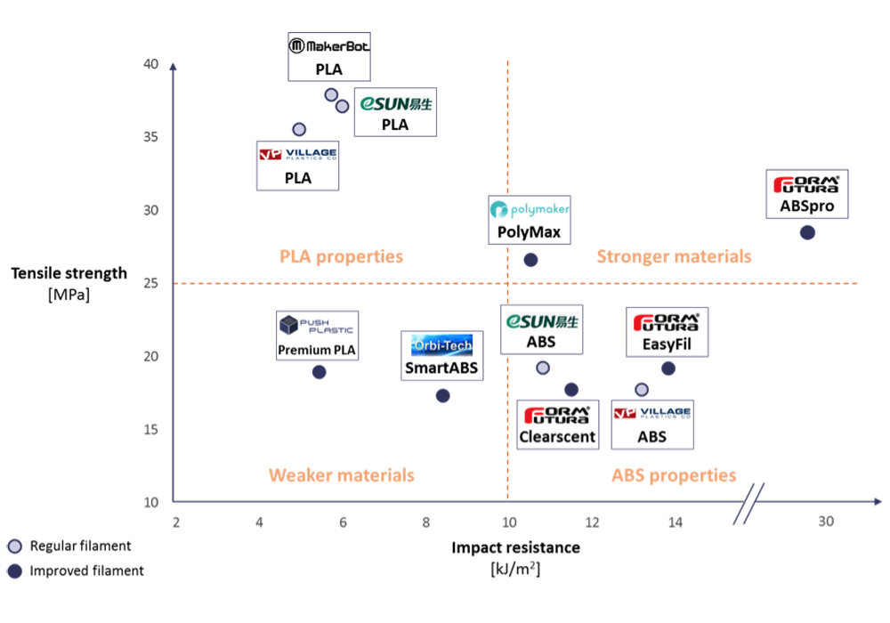 tensile strength vs resistance 3D matter 3D printing test