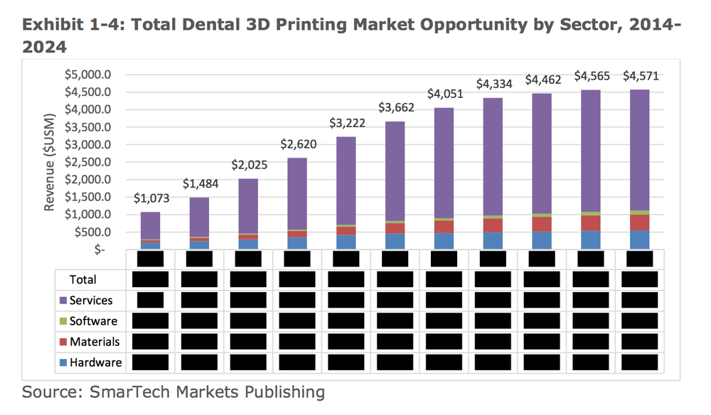 Smartech Report 3d Printing In Dentistry 3d Printing