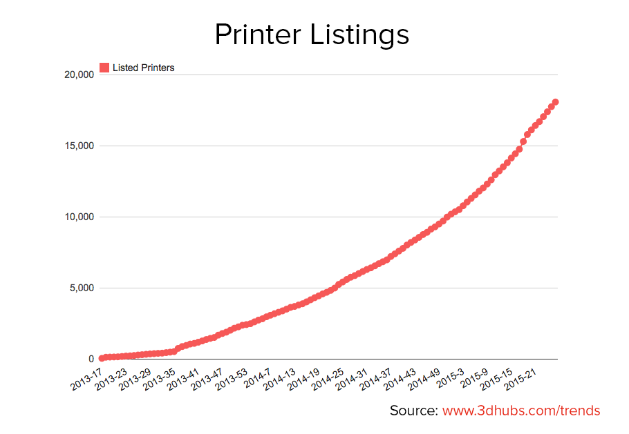 3dhubs-trend-report-july-growth