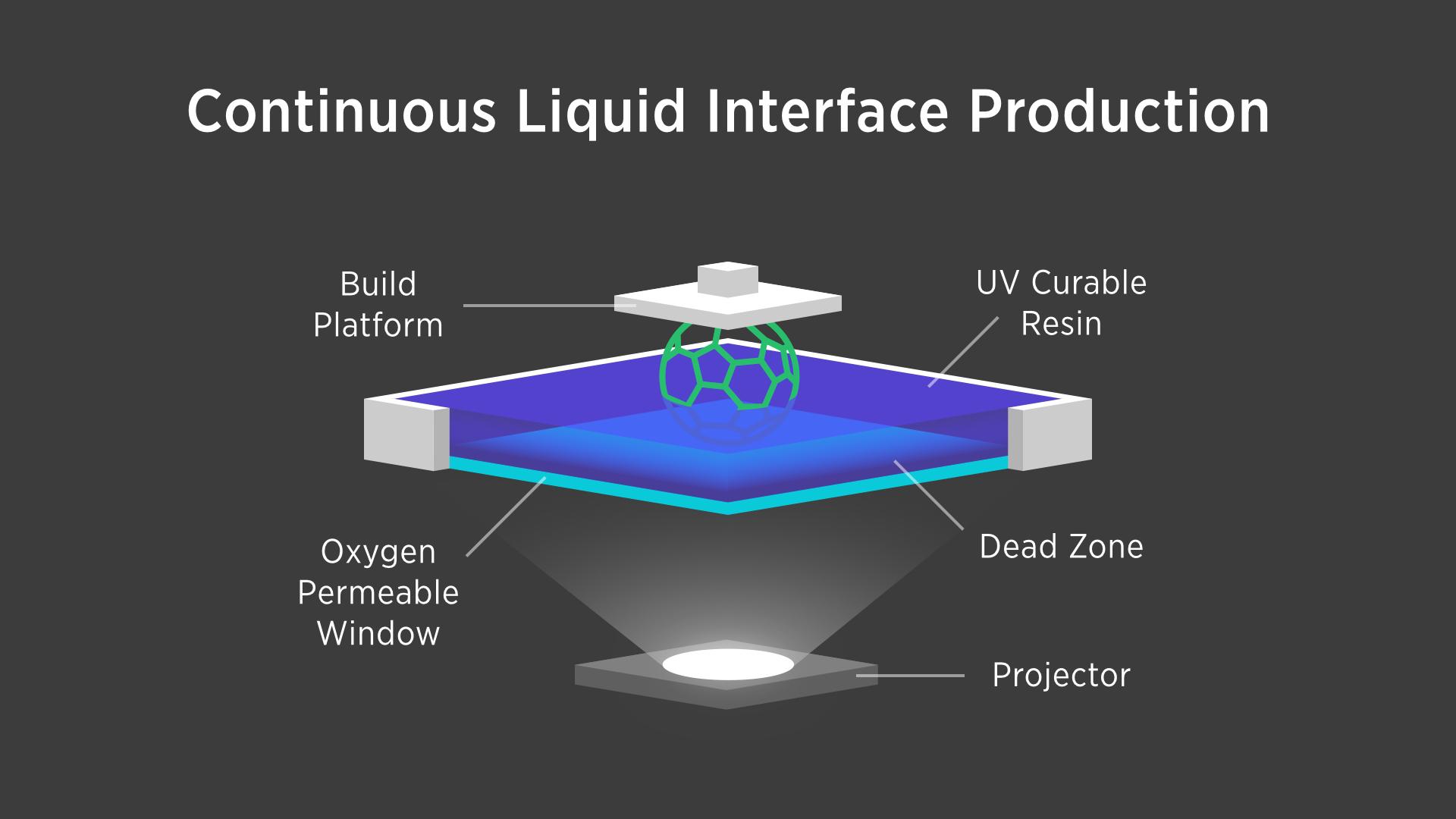Carbon3D_CLIP-Continuous-Liquid-Interface-Production