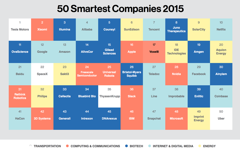 MIT Technology Review 50 Smartest Companies Voxel8 3D Systems 3D printing companies