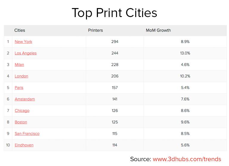Top Print Cities July 2015