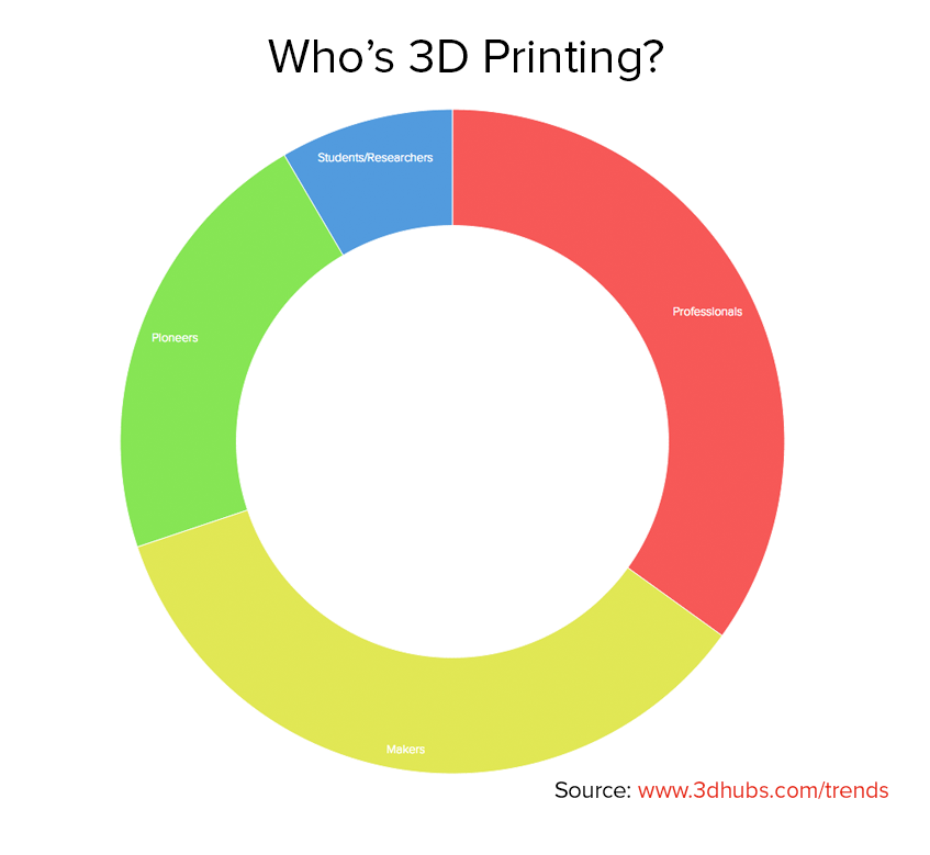 Who's 3D Printing