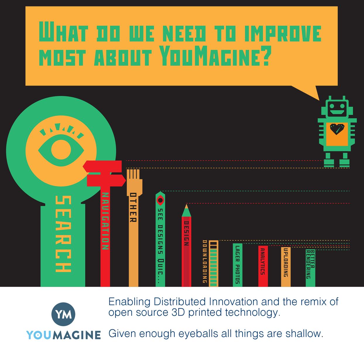 YouMagine 3DPrinting Survey 1