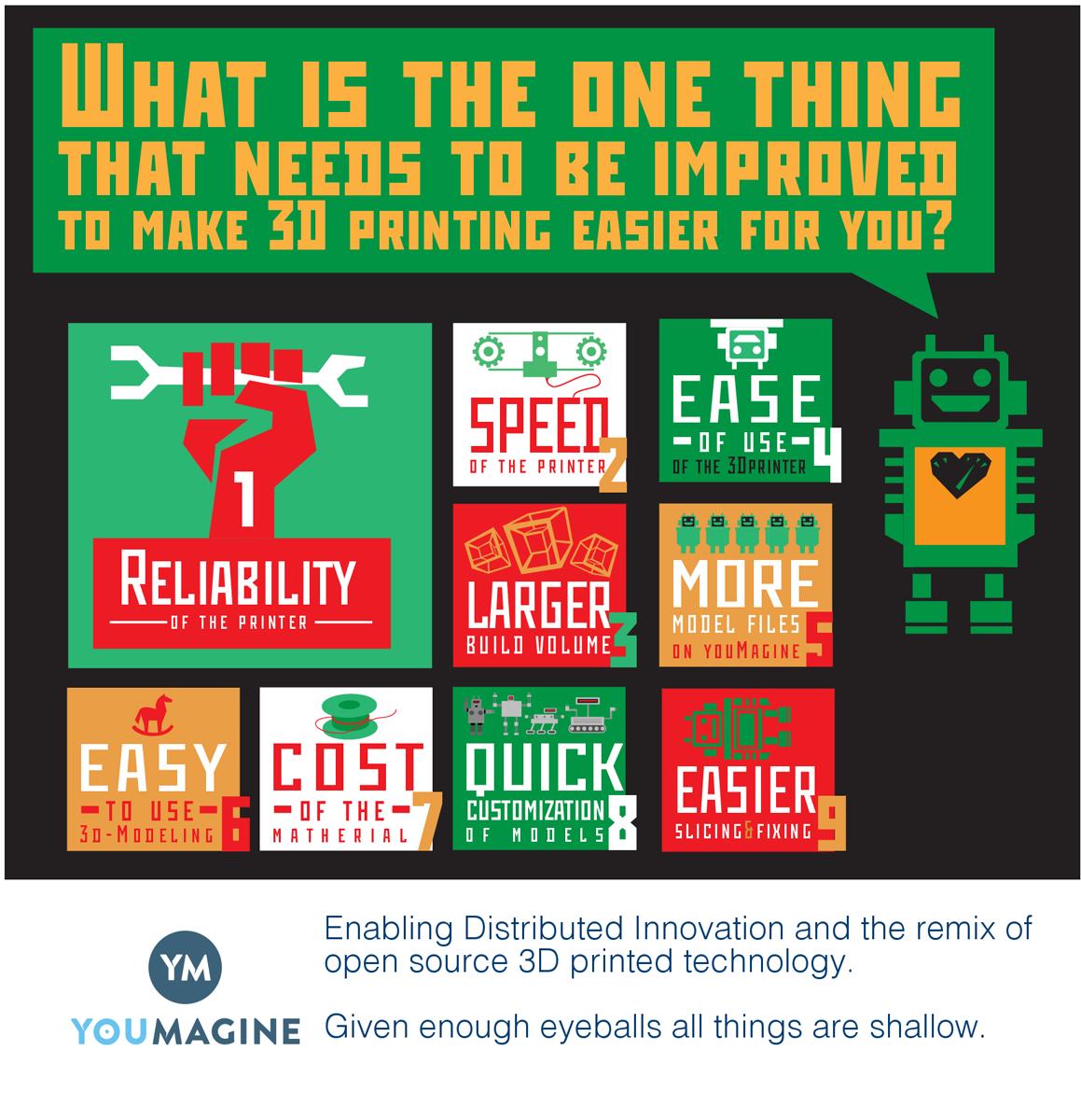 YouMagine 3DPrinting Survey 3