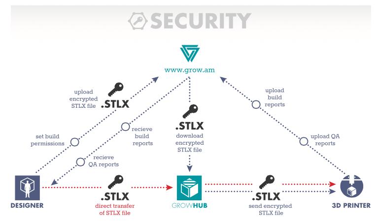grow secure
