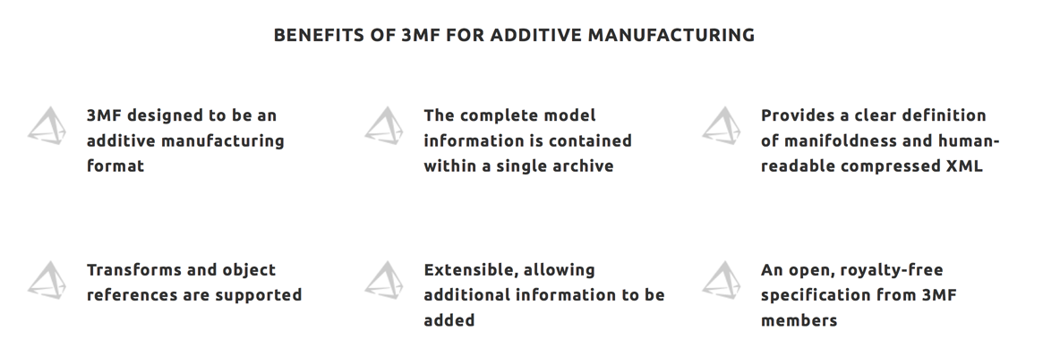 benefits of 3MF for 3D printing