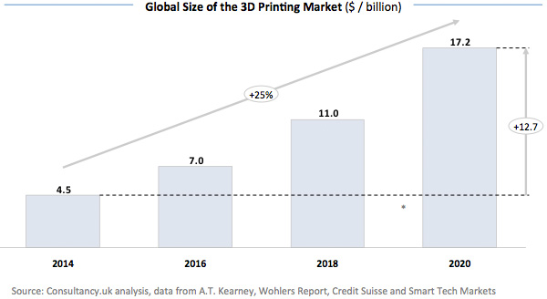 Global-Size-of-the-3D-Printing-Market-17793-1