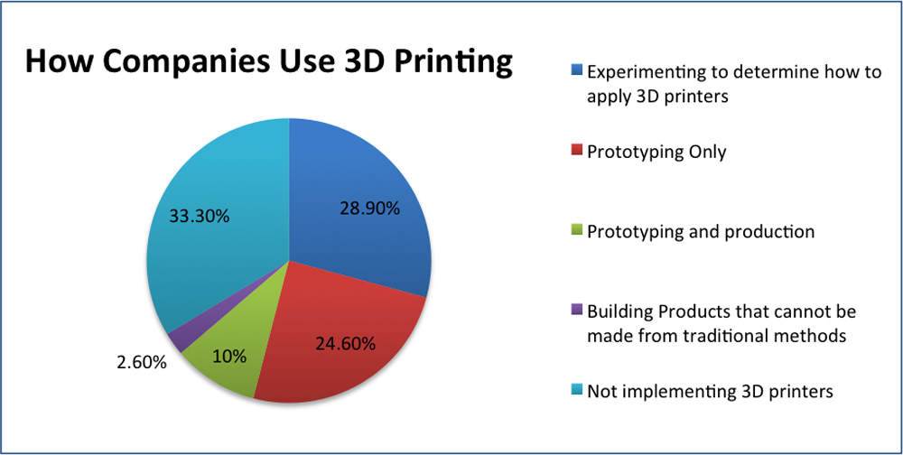 R&D tax credit for 3D printing