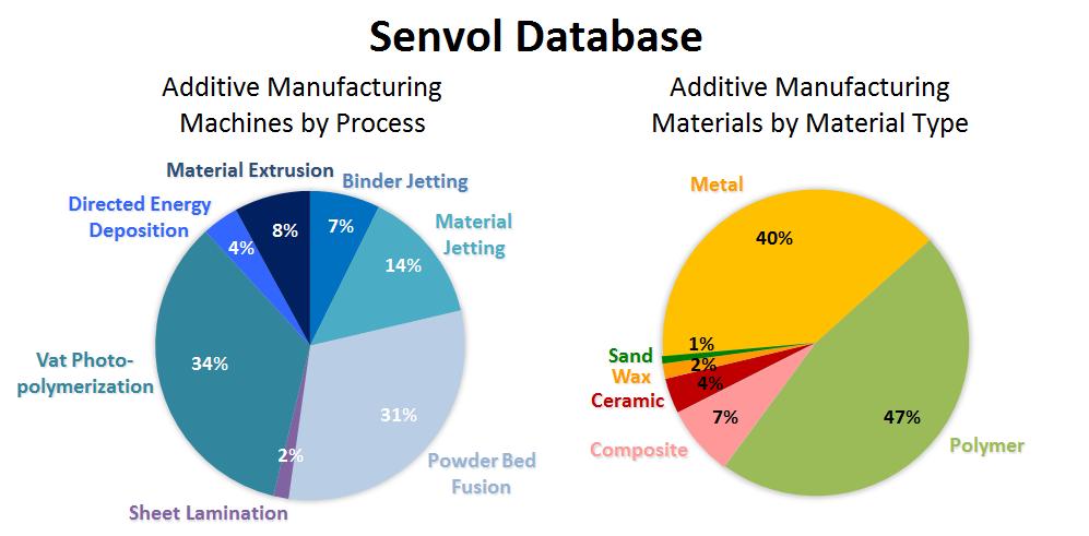 Senvol Database_Infographic_8 20 15