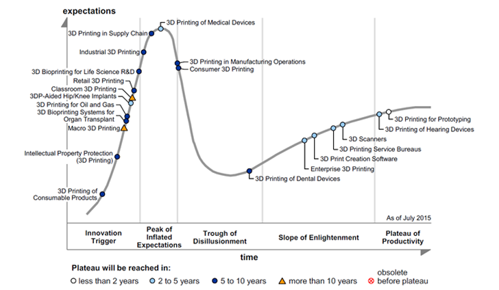 gartner 2015 hype cycle for 3D printing