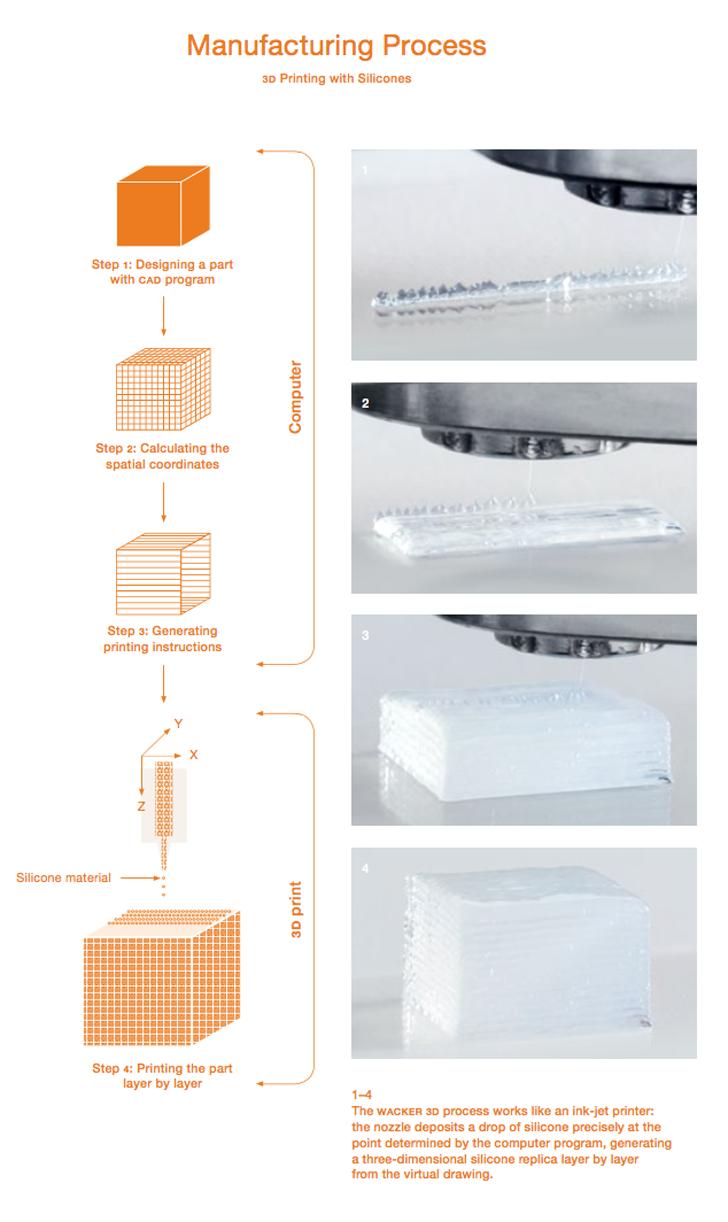 wacker silicones silicone 3D printer