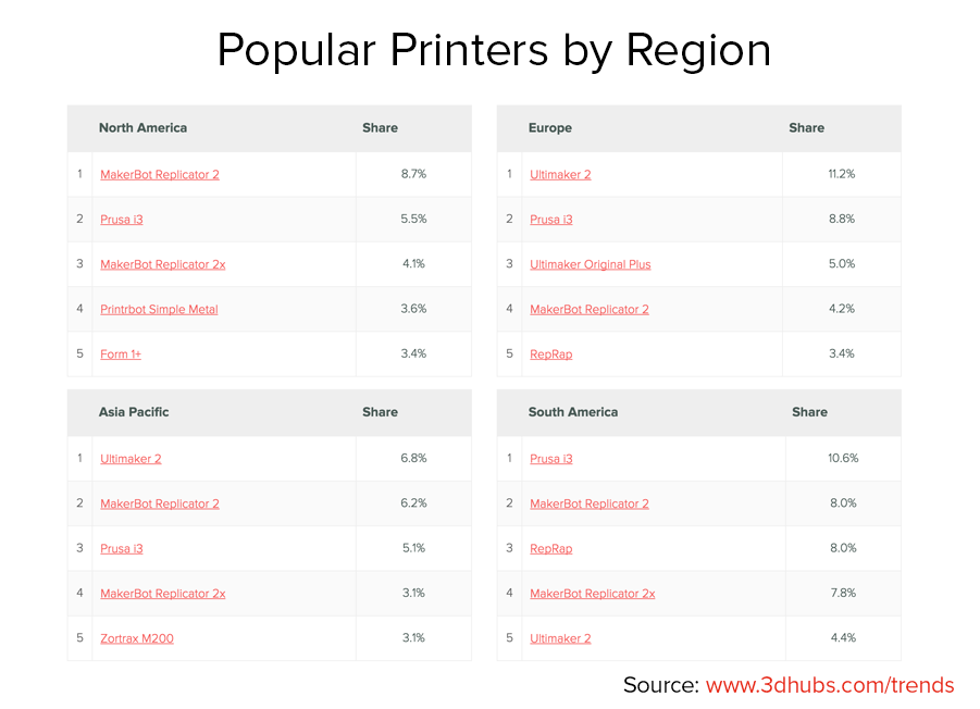 3D Hubs August 2015 Trend Report 3D printers by region
