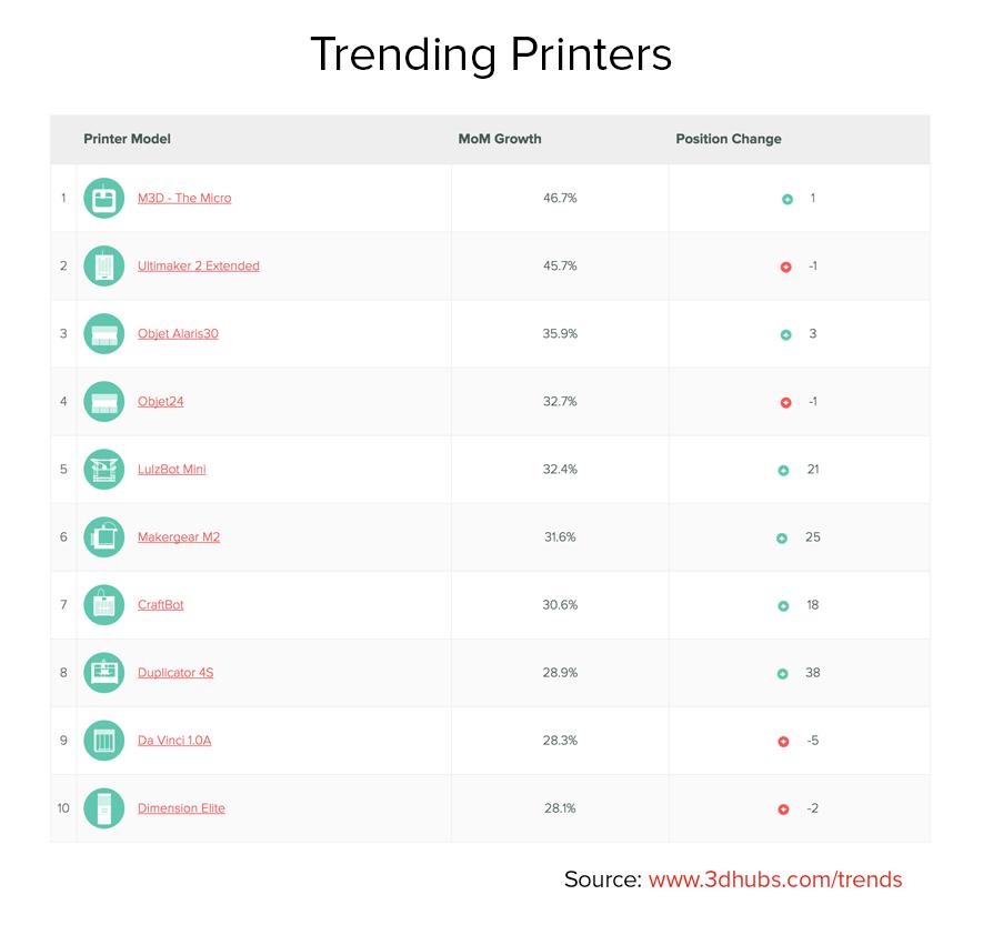 3D Hubs August 2015 Trend Report Trending 3D Printers