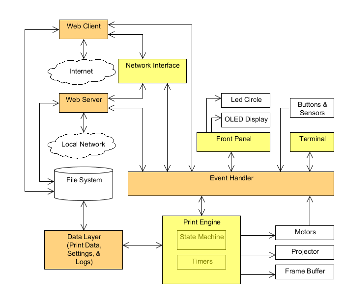 Ember 3D printer firmware Architecture