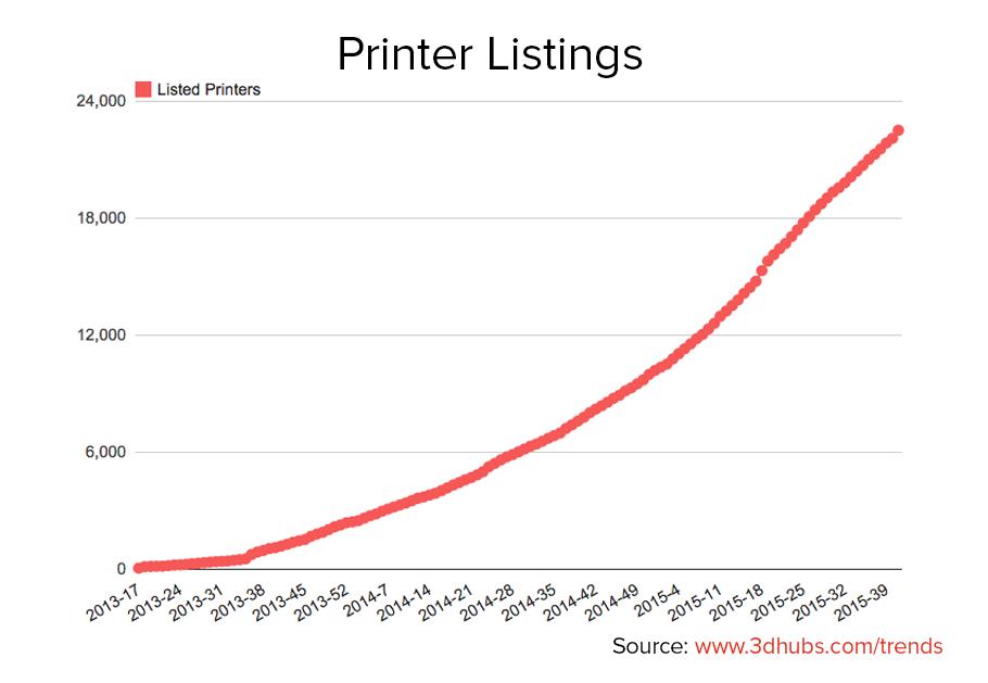 Printer listings