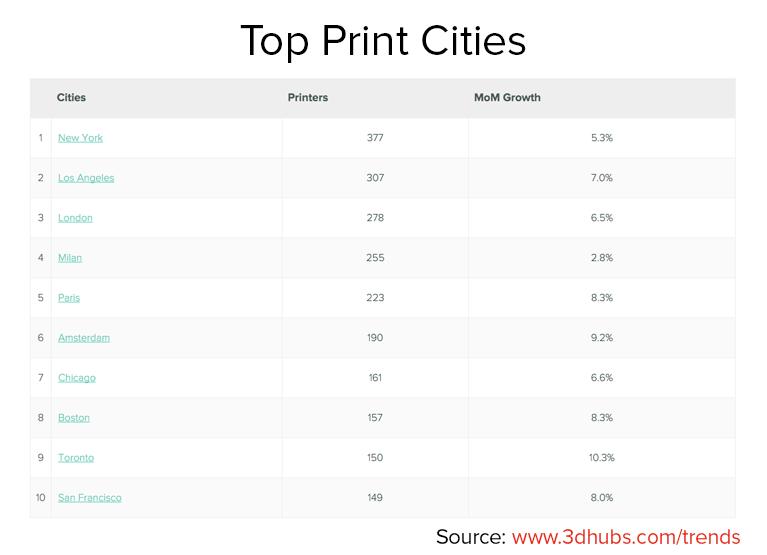 3dprinting_Top Print Cities_2