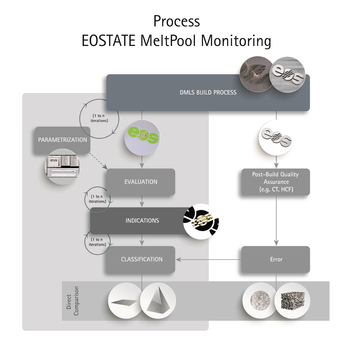 EOS_Process_EOSTATE_MeltPool metal 3D printing monitoring