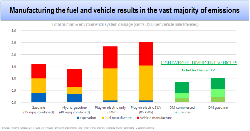 Emissions Chart for traditional manufacturing of cars 3D printed cars are okay