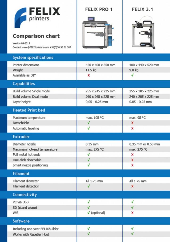 FELIX Pro 1 3D Printer specs