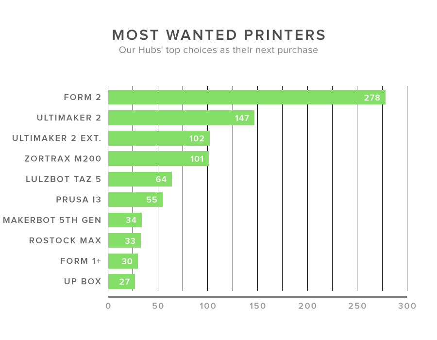 Manufacturer-loyalty-and-Most-wanted-printers-charts---Trend-report-1
