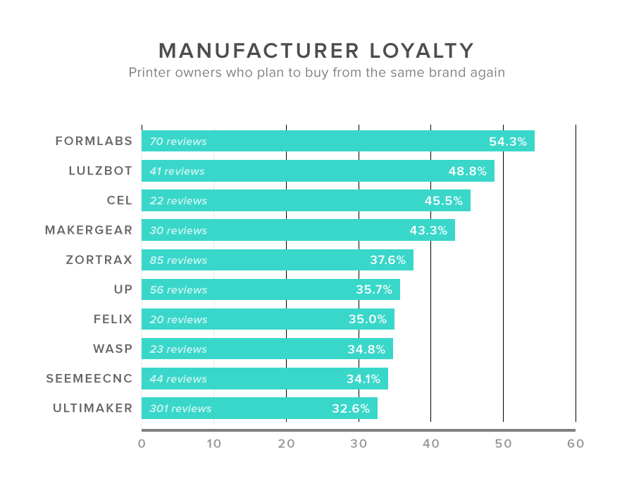 Manufacturer-loyalty-and-Most-wanted-printers-charts---Trend-report2