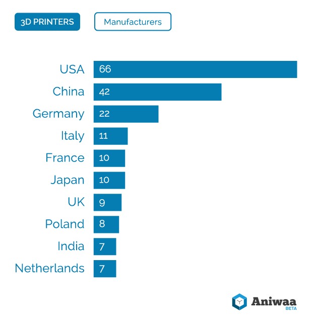 Market-Watch-by-Aniwaa-3d-printers-manufacturers-countries