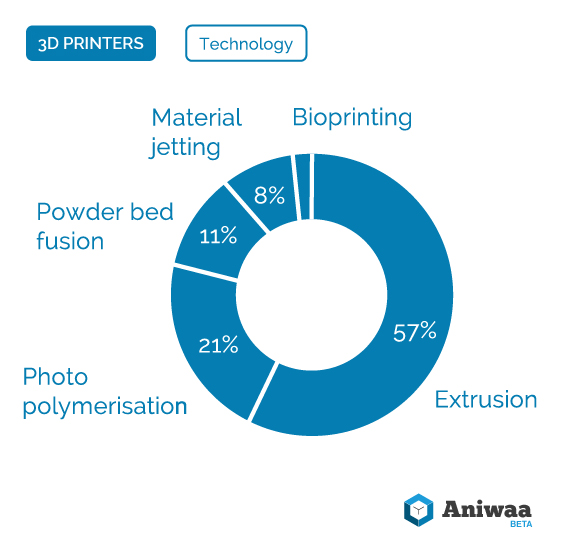 Market-Watch-by-Aniwaa-3d-printers-technology